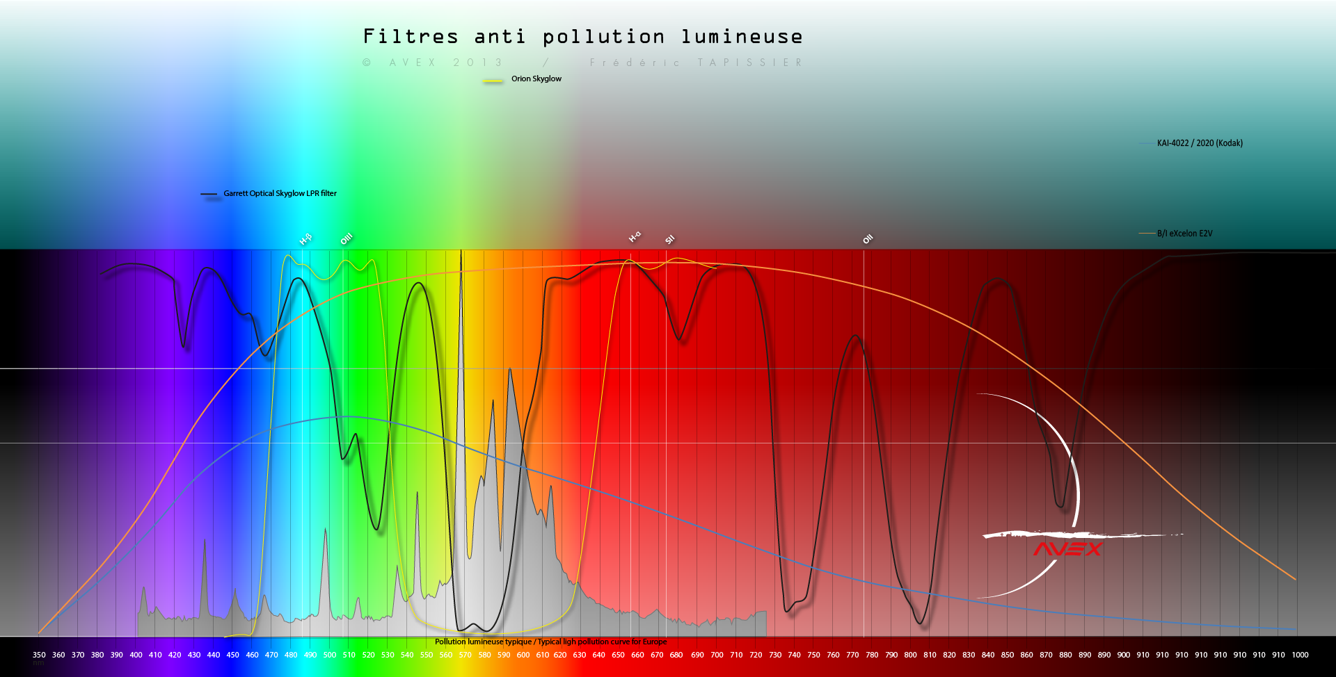 Filtre anti-pollution IDAS-LPS-D1 904220spectrefiltreavex4
