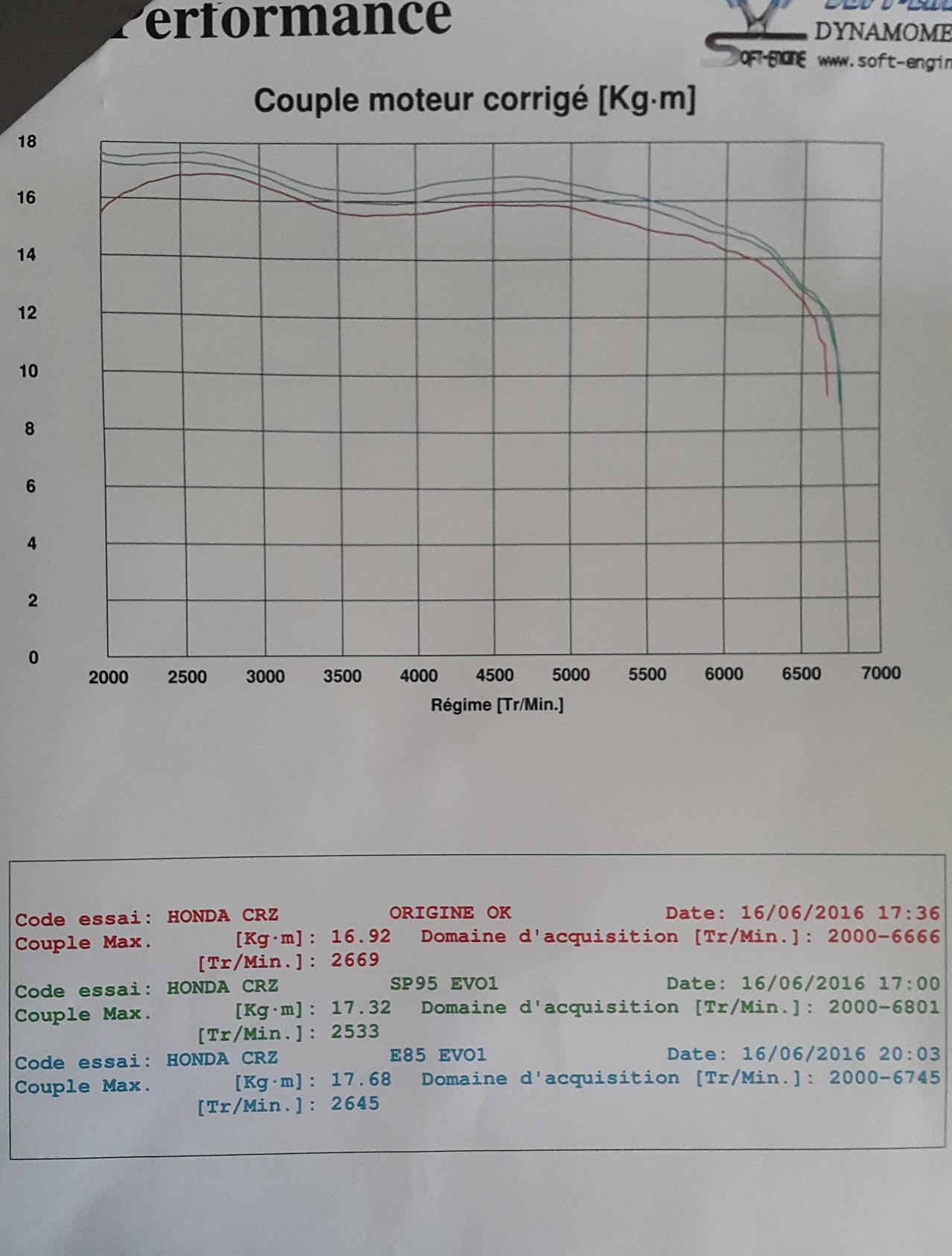 Enfin récupéré : CRZ GT Limited Edition ;) 928034CRZCouple