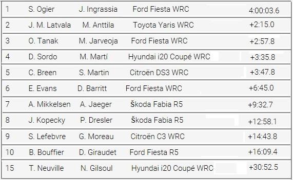 Rallye Monte Carlo Une Victoire En Power Stage pour Consoler Hyundai Motorsport  939982rallyedemotecarloclassementgeneral