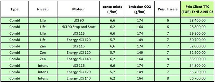 Nouveau Renault Trafic Combi : tarifs et gamme France 942150NouveauRenaultTrafictarifs