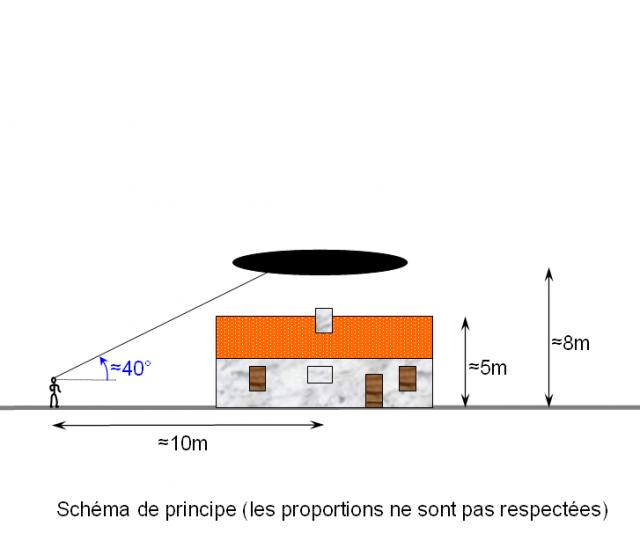1998: le /05 à 14h30 - Un phénomène ovni surprenant - Bélis - Landes (dép.40) 981290Ln3