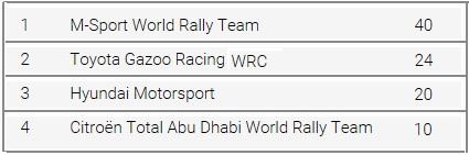 Rallye Monte Carlo Une Victoire En Power Stage pour Consoler Hyundai Motorsport  995751rallyedemontecarloclassementconstructeur