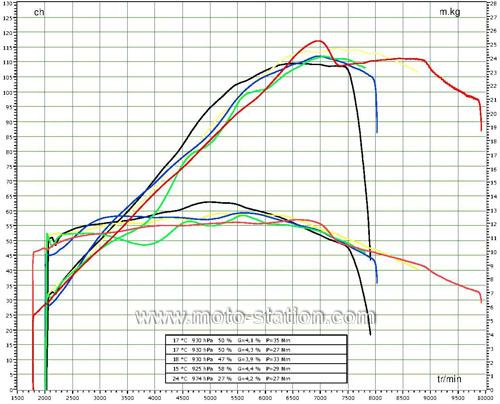 Et voici la MT de NONO!!  Superbe DEEP ARMOR 995759ComparatifGrostrails2013techniquecourbesstpz