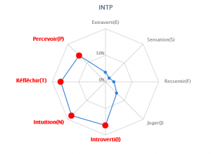 Test MBTI avec diagramme Mini_29487025fr