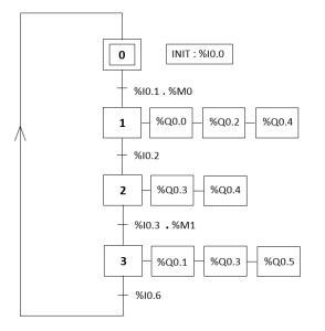 Programme automate sous TWIDO Mini_548538grafcet