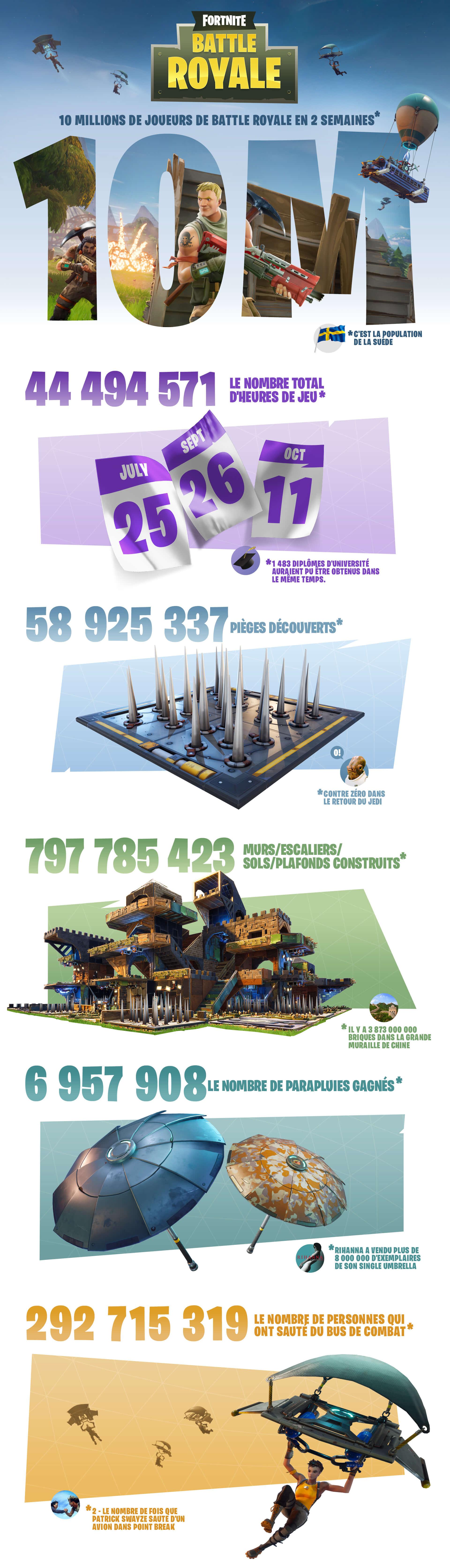 Le mode Battle Royale de Fortnite atteint les 10 millions de joueurs ! 133247FRBRInfographic