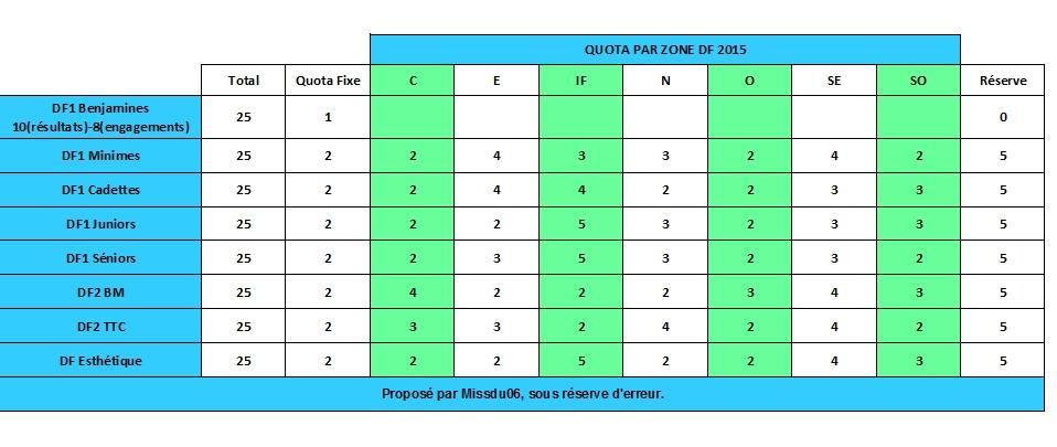 quotas pour les France - Page 10 151962DF2015