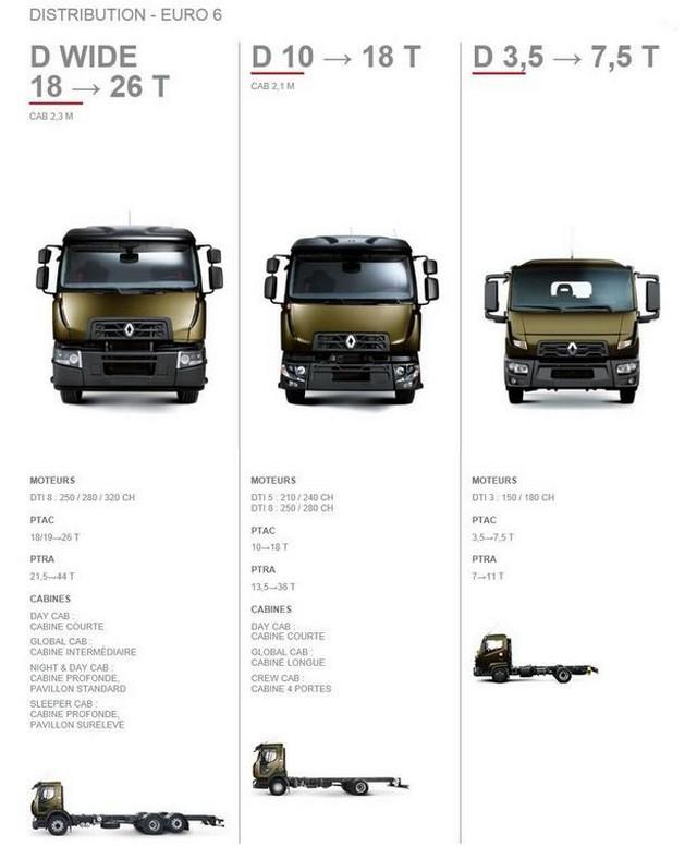 Nouvelle gamme Renault Trucks 153865NouveauRenaultTrucks4