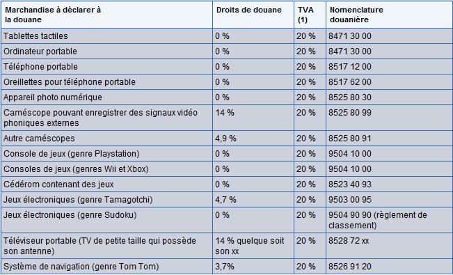 GUIDE: Douane, taxes, et TVA, tout comprendre 163652douanes