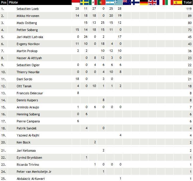 WRC Rallye de Grèce 2012 (jour - 3) Victoire : Sébastien Loeb 1691062012rallyedrgrececlassementpilotes
