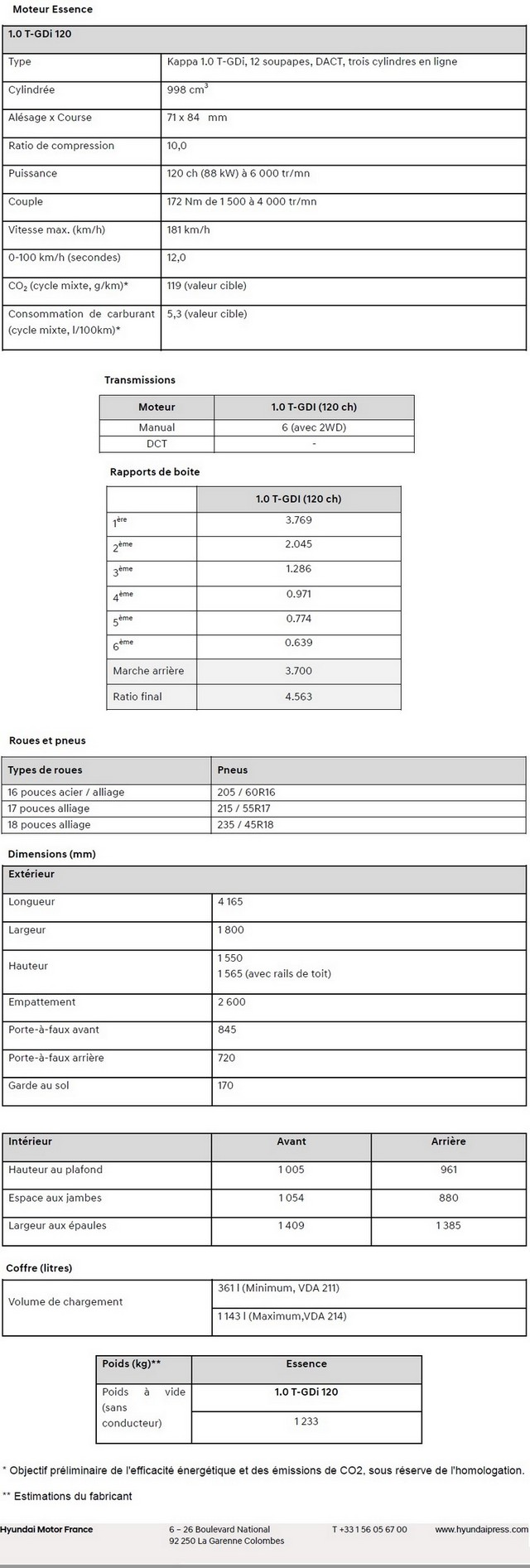 Le nouveau Hyundai Kona est né. Découvrez toutes ses informations 206046konacaractristiquestechniques