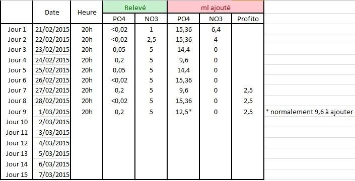 Juwel Lido 200 (Asiatique) - Daytime LED 80w - JBL i1501 - Page 4 209891RelevePO4NO3