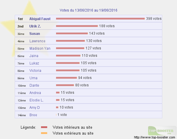 Top sites - Page 5 224047classementtemp