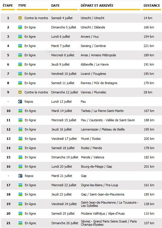 Tour de France 2015 : le parcours officiel dévoilé 2470632015tourdefranceetapes
