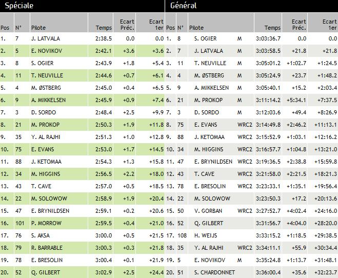 WRC Rallye de Grande-Bretagne 2013: (Jour 4) Victoire Sébastien Ogier  2477672013RallyedeGrandeBretagnedimanchejour4