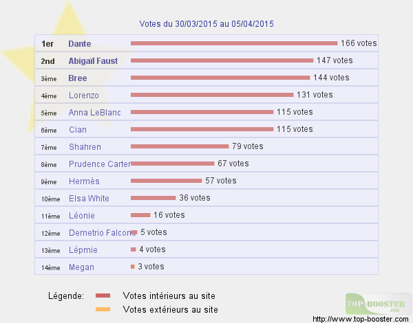 Top sites - Page 3 283588classementtemp