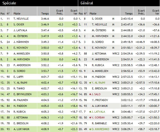 WRC rallye de Finlande 2013 : Victoire Sébastien Ogier 2871312013rallyedefinlandedimanche