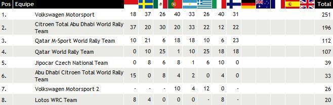 WRC rallye de Finlande 2013 : Victoire Sébastien Ogier 3248882013rallyedefinlandeclassementconstructeurs