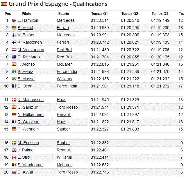 F1 GP d'Espagne 2017 (éssais libres -1 -2 - 3 - Qualifications) 3370752017gpdespagnequalifications