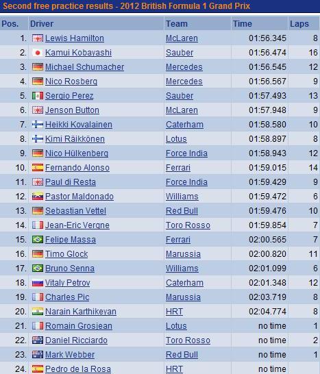 F1 GP de Grande-Bretagne 2012 (essais libres 1 -2 -3 -Qualifications)  3376352012gpdegrandebretagneessaislibres2vendredi