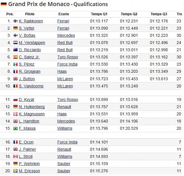 F1 GP de Monaco 2017 (éssais libres -1 -2 - 3 - Qualifications) 3666242017gpdemonacoqualifications