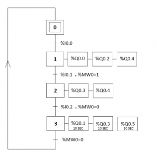Programme automate sous TWIDO 368749Grafcetprincipal