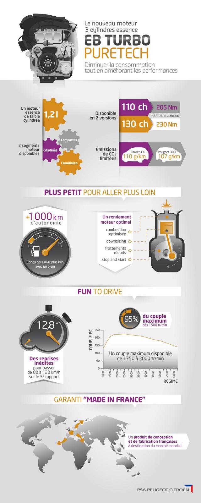 Citroën : L'e-THP130 nouveau moteur essence de la famille PureTech 369077P13174001