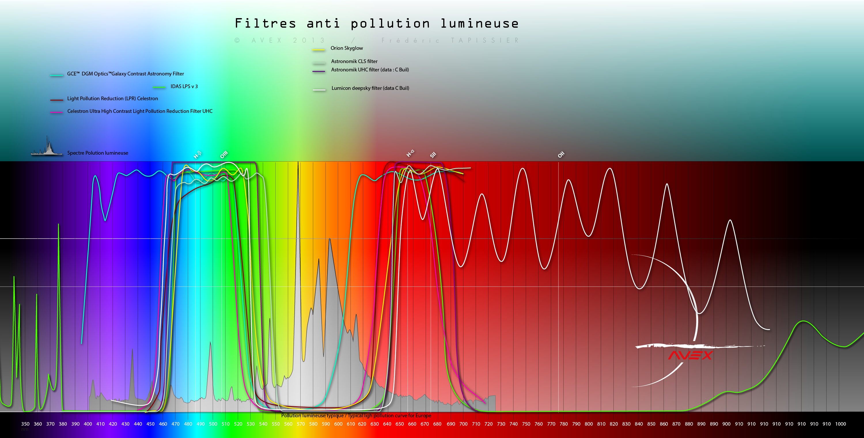 Les filtres en astronomie 393813spectrefiltreavex10recap
