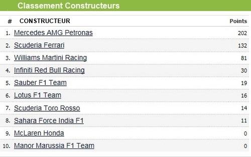 F1GP d'Espagne 2015 : Victoire Nico Rosberg 3940152015classementconstructeurs