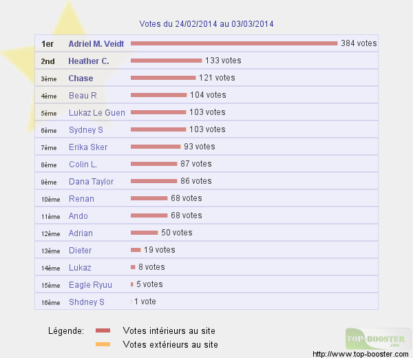 Top sites 397173classementtemp