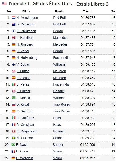 F1 GP des États-Unis 2016 (éssais libres -1 -2 - 3 - Qualifications) 4042492016GPdestatsUnisessaislibres3