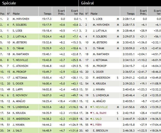 WRC Rallye de Finlande 2012 (jour-3) Victoire : Sébastien Loeb 4110422012rallyedeFinlandesamedijour3