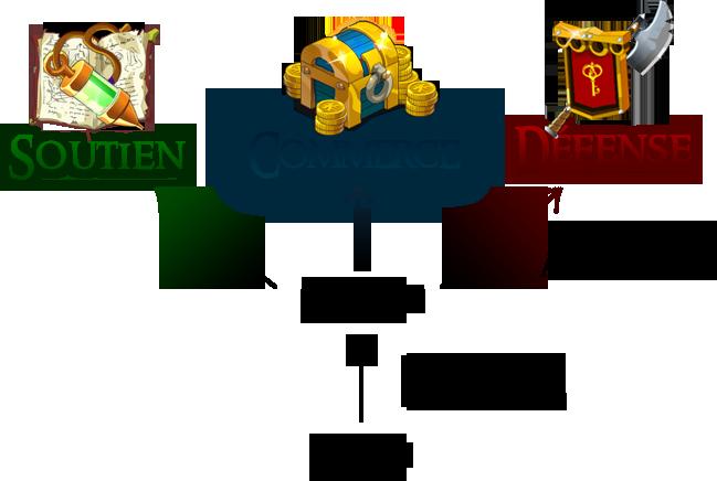 La Hiérarchie de la Compagnie des Zindes 416174Groupes