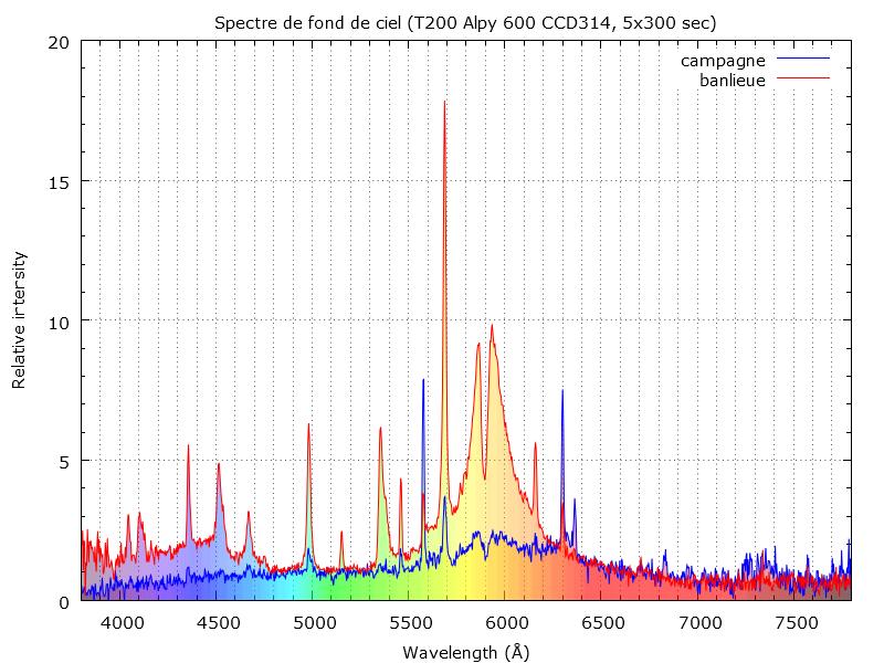 Spectre de la pollution lumineuse Toulousaine 426123boyo