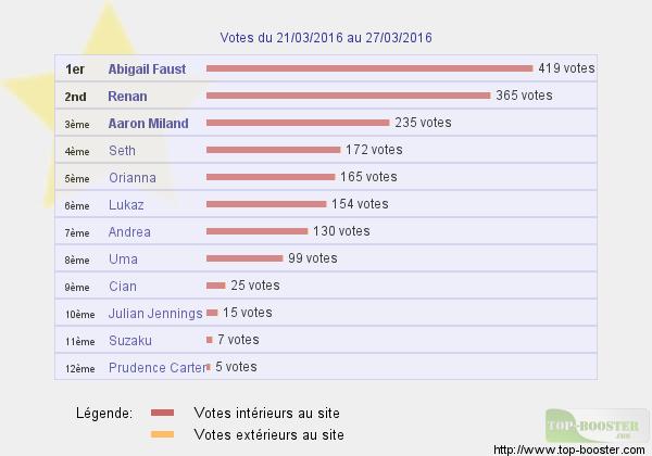 Top sites - Page 4 430352classementtemp