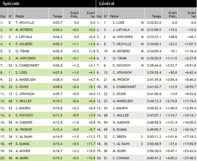 WRC Rallye de France Alsace 2012 : Loeb s'offre son 9ème titre  4454102012rallyedefrancedimanchejour4