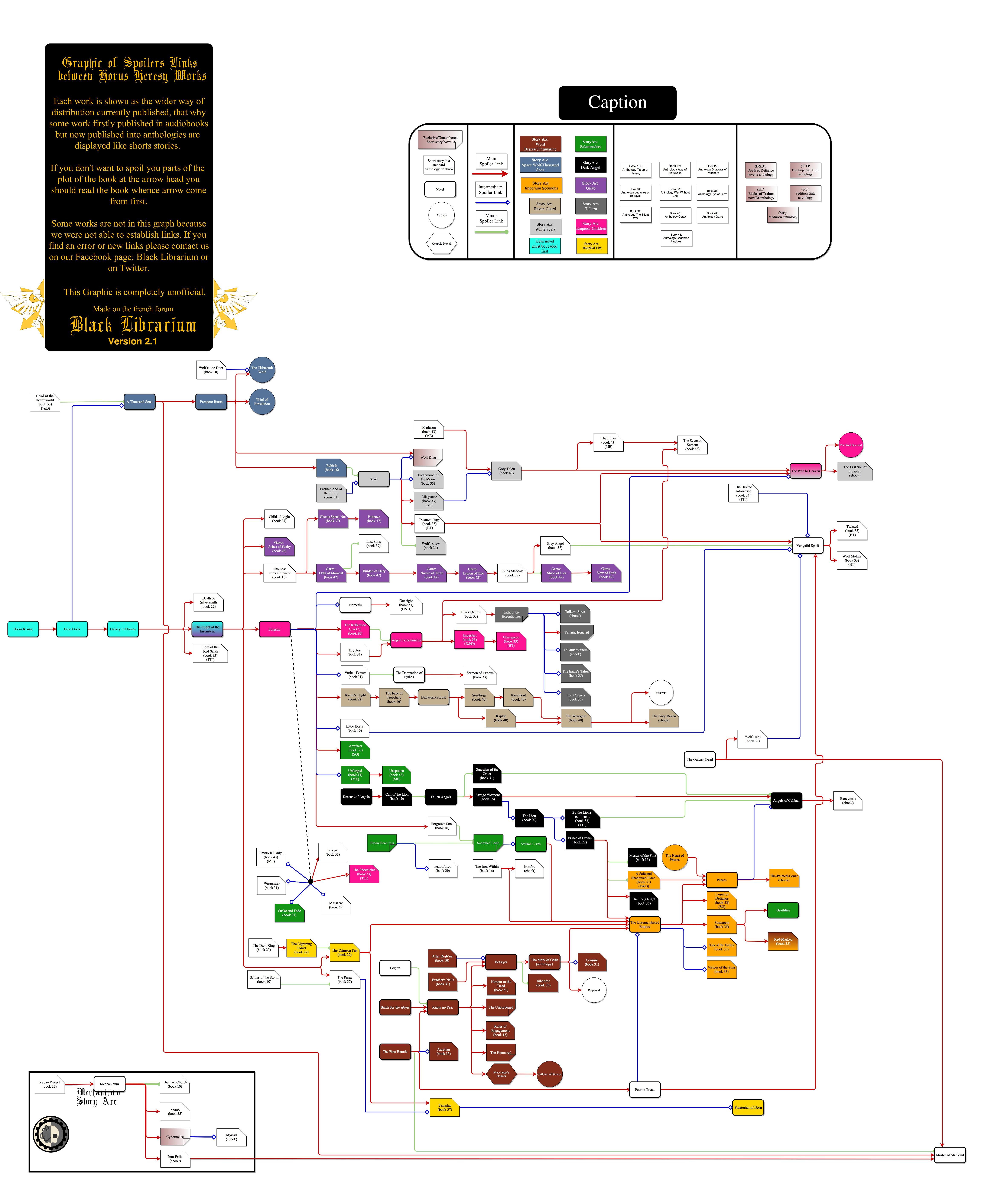 [Horus Heresy] Ordre de lecture et pré-requis entre publications 453012EnglishHorusHeresyv21pretapublier