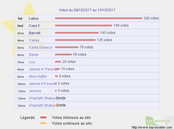 Top sites - Page 7 486194classementtemp