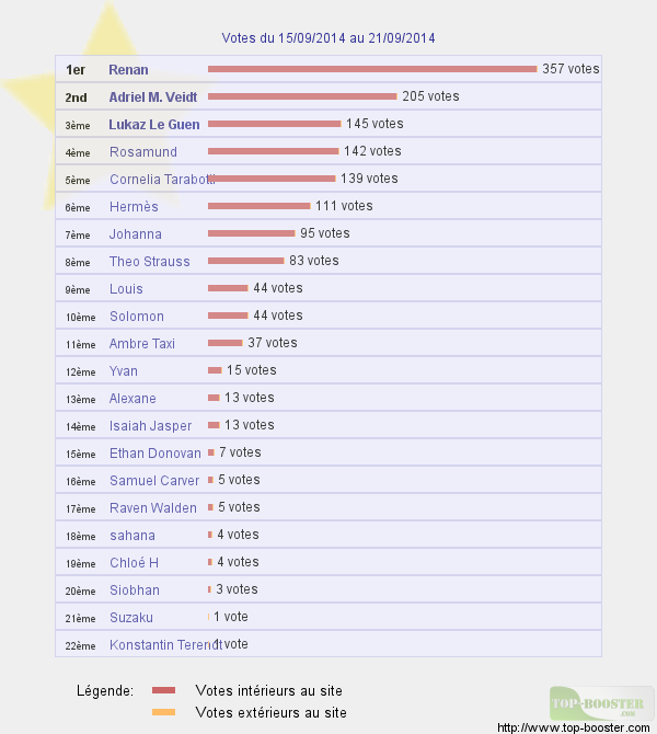 Top sites - Page 2 487132classementtemp