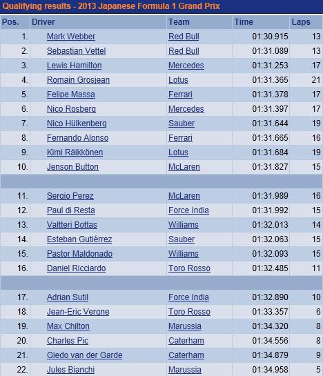 F1 GP du Japon 2013 : (essais libres-1-2-3-Qualifications) 4891642013GPdujaponsamediQualifications