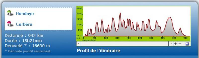 Préparation - LES PYRÉNÉES D'OUEST EN EST-10 jours en Sept 2012 515155Dnivel