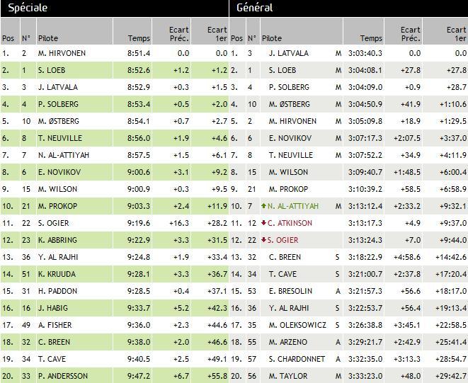 Rallye de Grande Bretagne 2012 (jour -3) victoire Jari-Matti Latva 5374202012RallyedeGrandeBretagnedimanchejour3