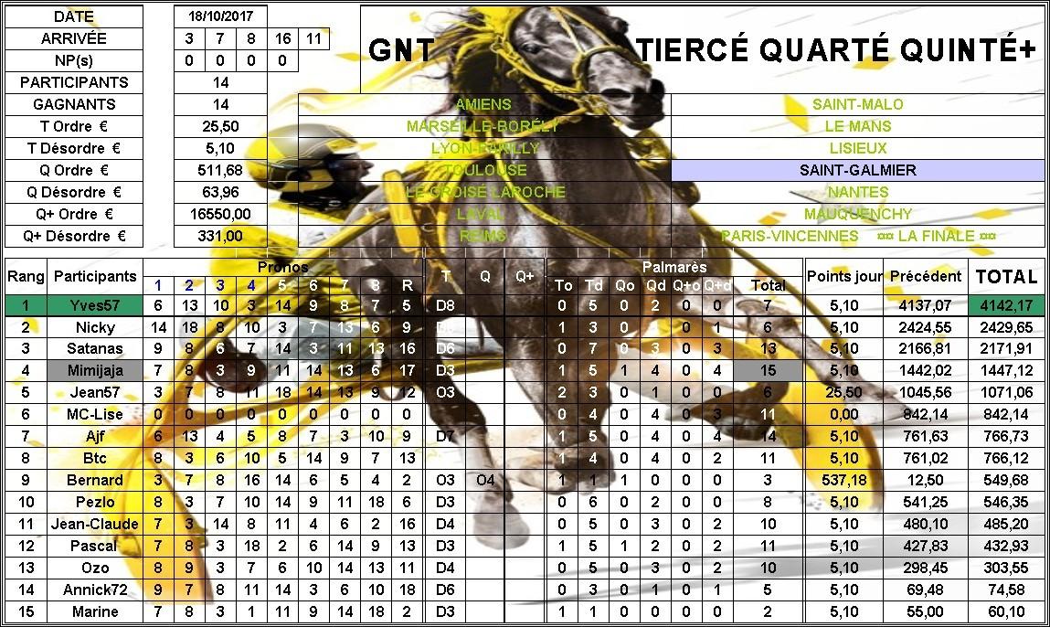 Résultats G.N.T. / 18 oct 2017 / 11ème Étape / Saint Galmier 56767111RsultatsGNTSAINTGALMIER