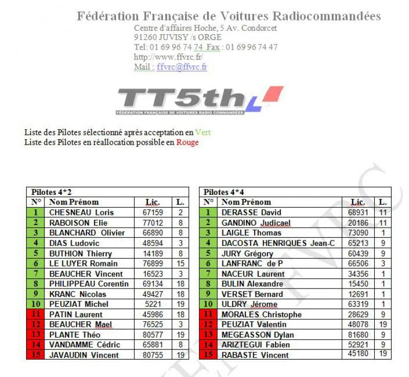 Championnat d'Europe 2016 - ModelEspace France 568209PilotesSelectiones