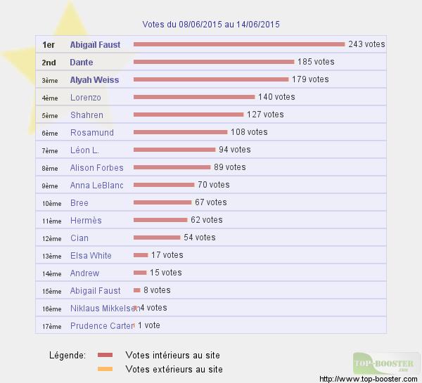 Top sites - Page 3 570268classementtemp