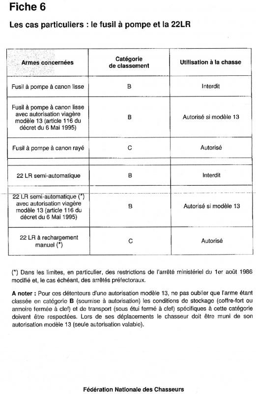 vente d'arme dans les règles 580811CATEGORIESARMESII