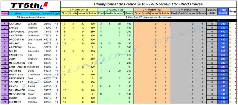 Championnat d'Europe 2016 - ModelEspace France 594264CFSC