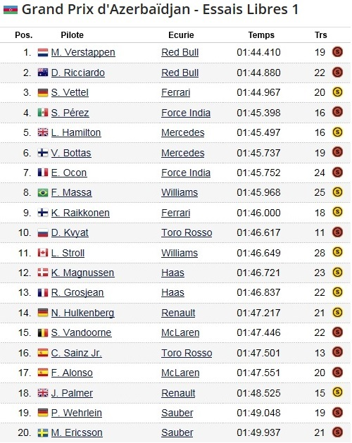 F1 GP d'Azerbaïdjan 2017 (éssais libres -1 -2 - 3 - Qualifications) 6144762017gpdAzerbadjanessaislibres1