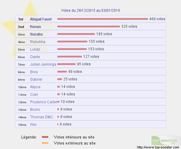 Top sites - Page 4 617478classementtemp