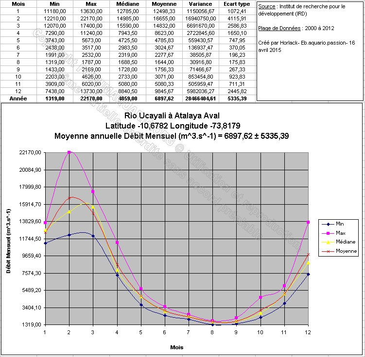 Questions concernant les feuilles de Catappa - Page 2 625576RioUcayaliAtalayaAvalLatitude106782Longitude738179DM